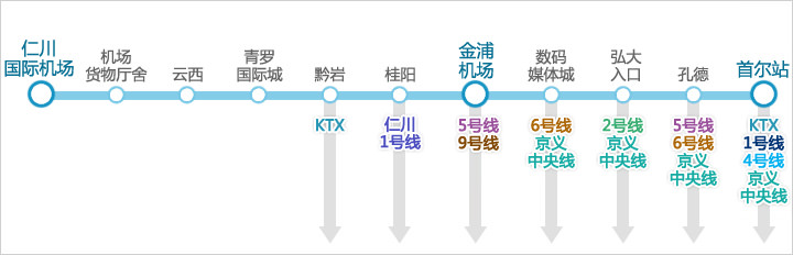 【仁川机场到首尔站的直达列车(中途不停)】